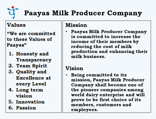dairy plan
